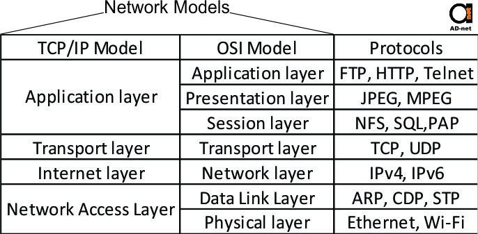 the tcp ip and osi networking models Osi vs tcp: full comparison layers of osi and tcp/ip for the best networking process physical layer, network layer, data link, transport layers.
