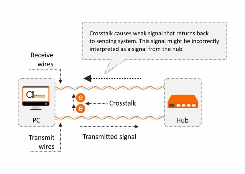 Near-End Crosstalk